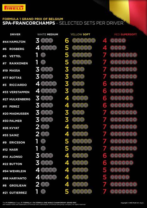 Elección neumáticos GP de Bélgica
