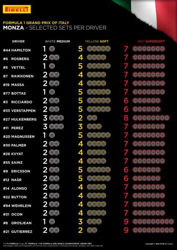 Elección neumáticos GP de Italia