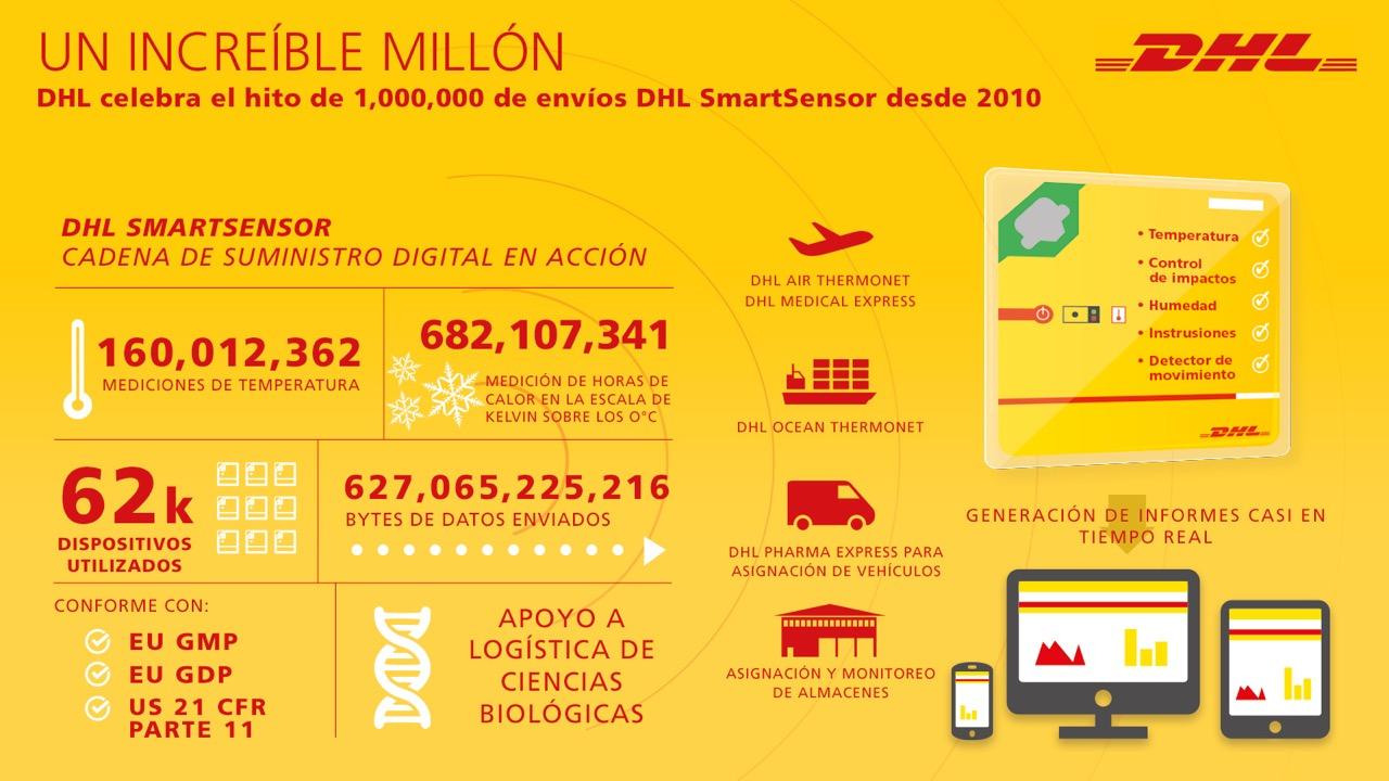 infographic-smartsensor-spa