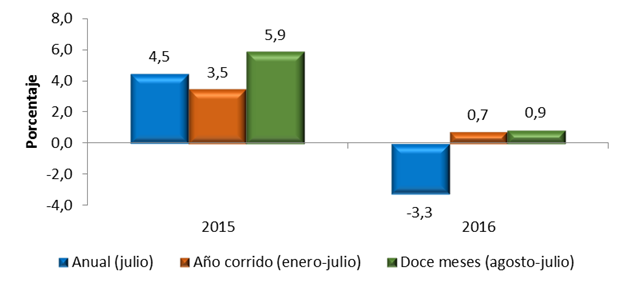Variación del total del comercio al por menor Total Nacional Anual, año corrido y doce meses