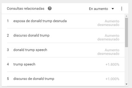 ConsuItas relacionadas con el término Donald Trump en Google Colombia últimas 4 horas (9-11-2016 - 7:45am)