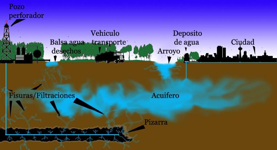 Resultado de imagen para Fracking colombia