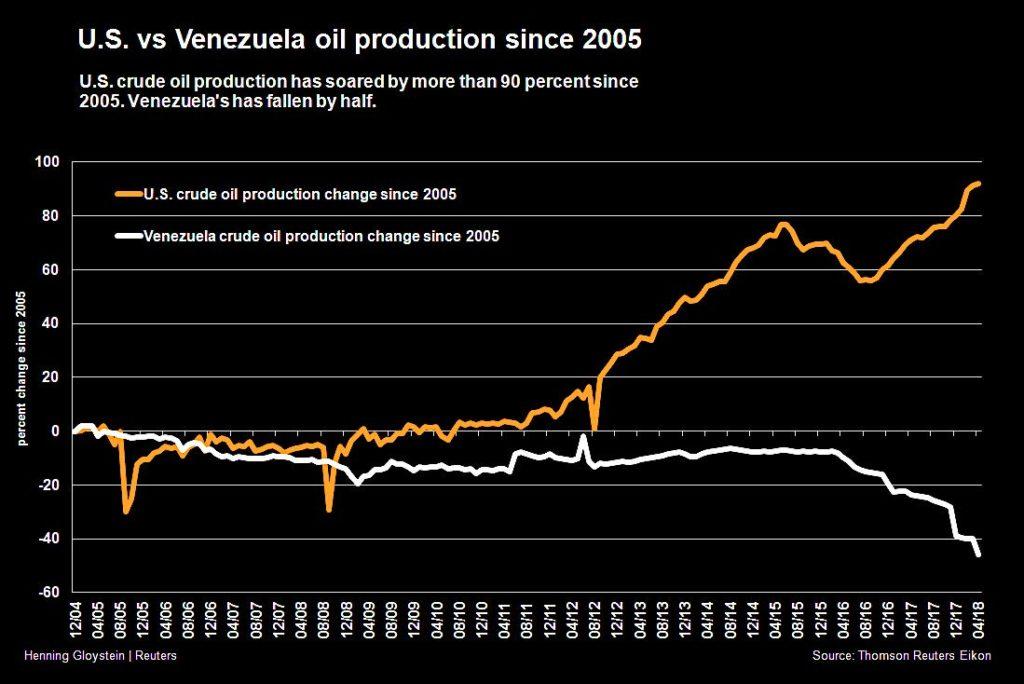 Vzla-vs-EEUU-Cambios-en-producción-petrolera