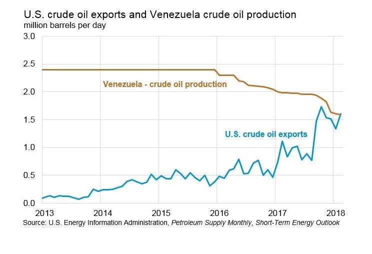 Vzla-vs-EEUU-Exportaciones