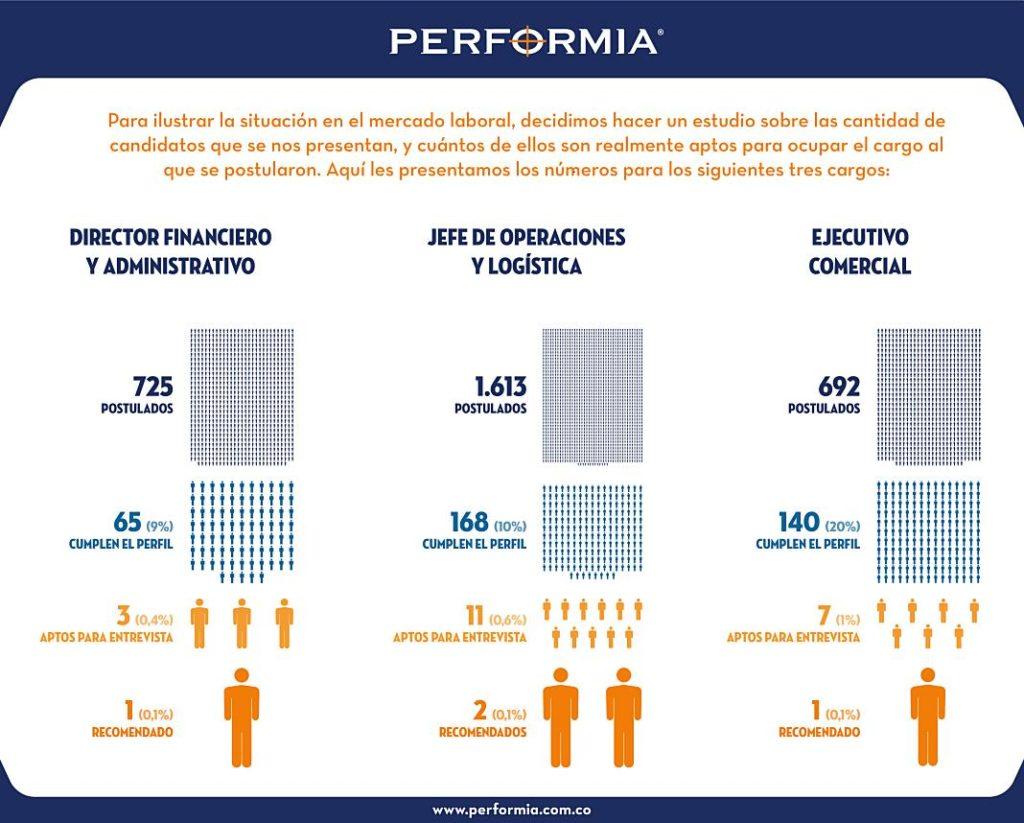 analisis cargo Performia Colombia