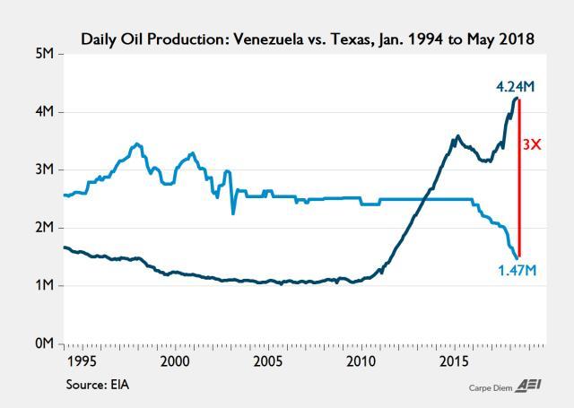 Vzla-Texas-Porduccion-petrolera-compatativo