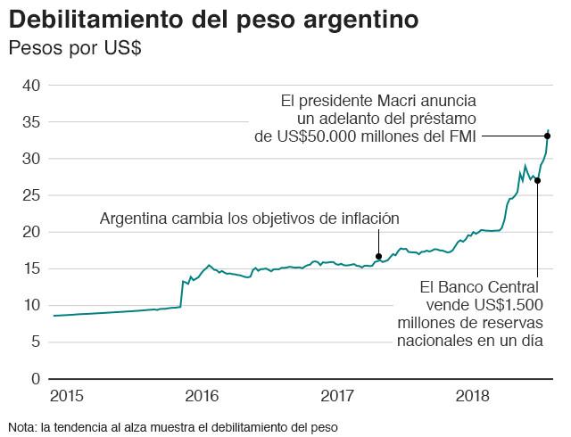 debilitamiento del peso argentino