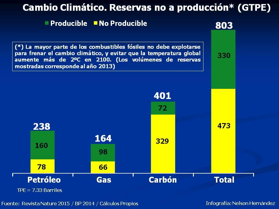 Cambio Climatico. Reservas no a Produccion