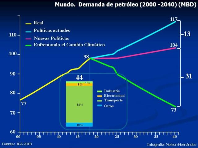 Mundo-Demanda-de-Petroleo-2040
