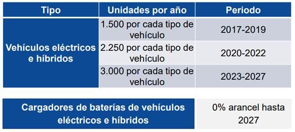 datos Mitsubishi