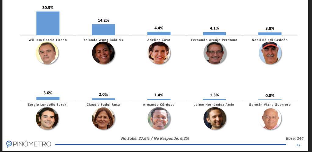 Encuestas Cartagena